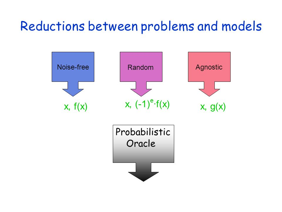 Reductions between problems and models x, f(x)x, g(x) Noise-free Random Agnostic x, (-1) e ·f(x) Probabilistic Oracle