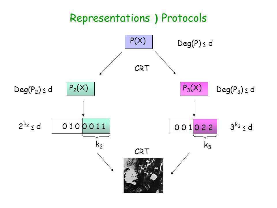 P 2 (X)P 3 (X) CRT 0 1 0 0 0 1 1 k2k2 k3k3 Deg(P 3 ) dDeg(P 2 ) d Deg(P) d 3 k 3 d 2 k 2 d Representations ) Protocols P(X) 0 0 1 0 2 2 CRT