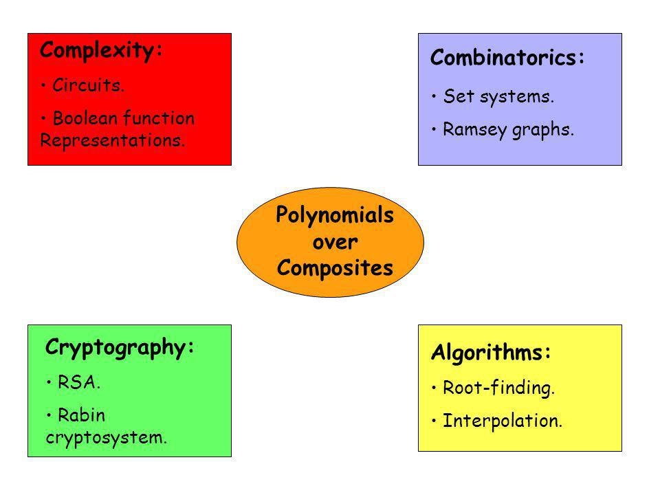 Polynomials over Composites Complexity: Circuits. Boolean function Representations.
