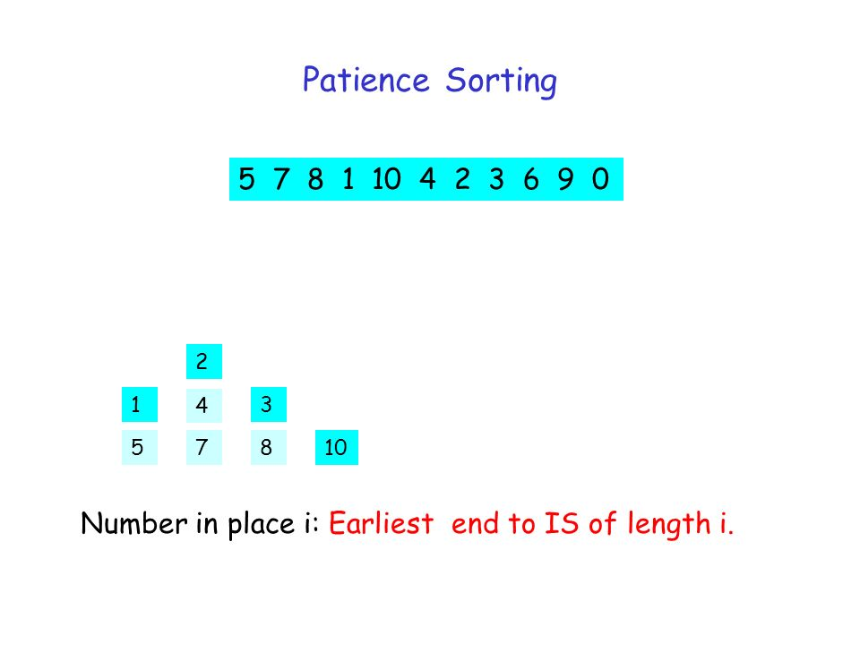 Patience Sorting 5 7 8 1 10 4 2 3 6 9 5 2 31 107 4 8 5 7 8 1 10 4 2 3 6 9 0 Number in place i: Earliest end to IS of length i.