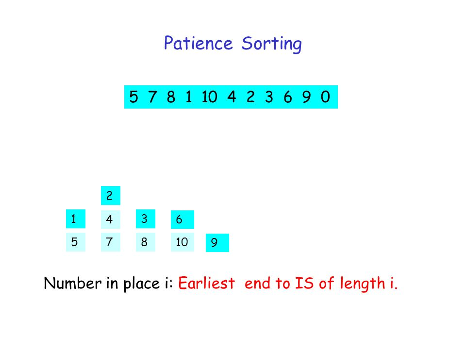 Patience Sorting 5 7 8 1 10 4 2 3 6 9 0 5 2 31 6 7 4 810 9 Number in place i: Earliest end to IS of length i.