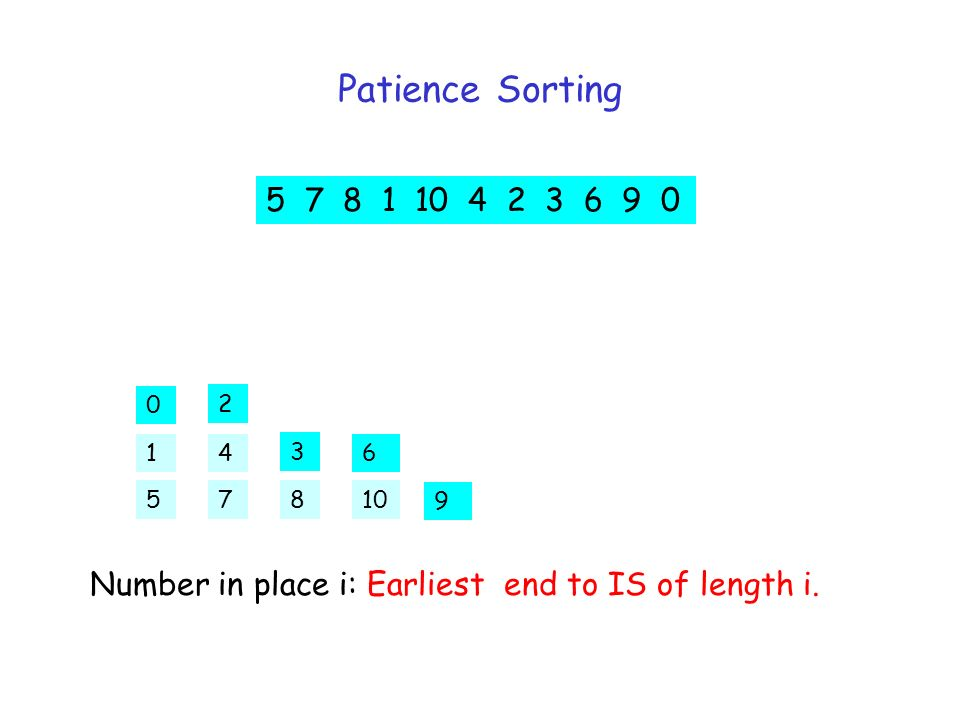 Patience Sorting 5 7 8 1 10 4 2 3 6 9 0 5 2 3 6 7 4 810 9 0 1 Number in place i: Earliest end to IS of length i.