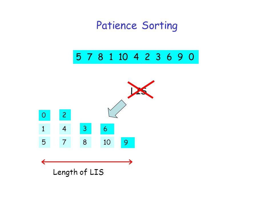 Patience Sorting 5 7 8 1 10 4 2 3 6 9 0 5 2 3 6 7 4 810 9 Length of LIS 0 1 LIS
