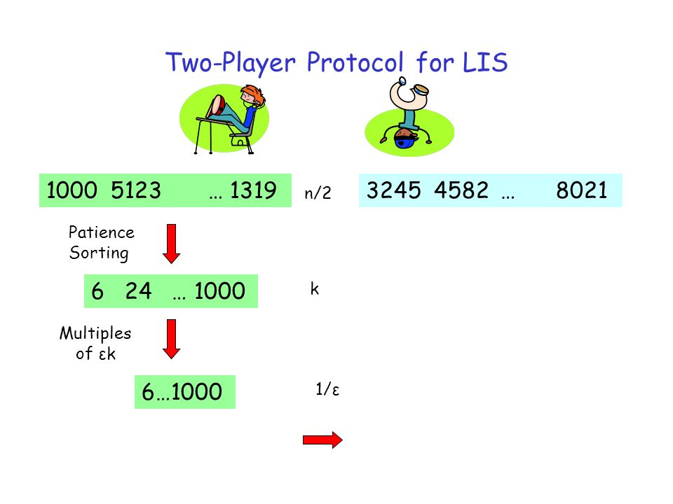 Two-Player Protocol for LIS 3245 4582 … 80211000 5123 … 1319 Patience Sorting 6 24 … 1000 6…1000 Multiples of εk n/2 k 1/ε