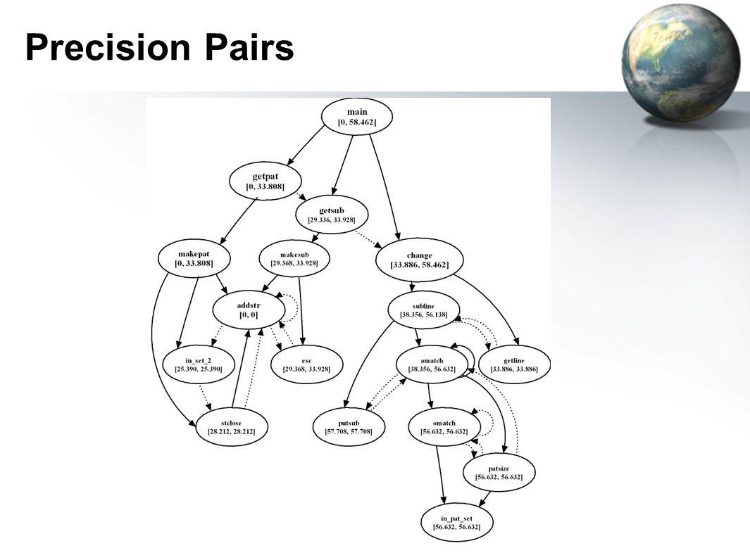 Precision Pairs