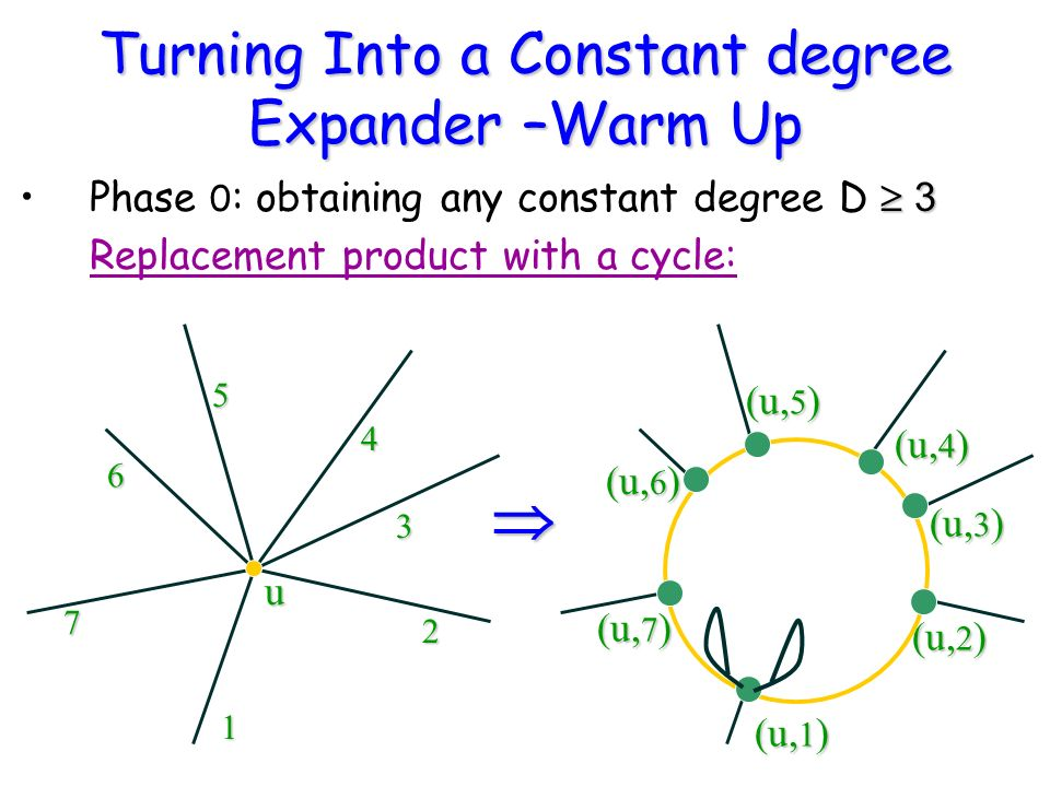 Turning Into a Constant degree Expander –Warm Up 3Phase 0 : obtaining any constant degree D 3 Replacement product with a cycle: u u 1 7 2 3 6 5 4 (u, 1 ) (u, 7 ) (u, 2 ) (u, 3 ) (u, 6 ) (u, 5 ) (u, 4 )
