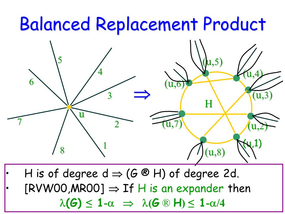 Balanced Replacement Product H is of degree d (G ® H) of degree 2d.