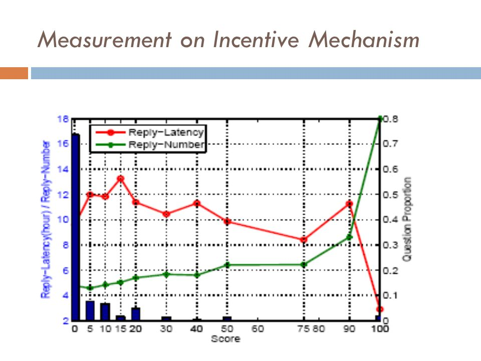 Measurement on Incentive Mechanism