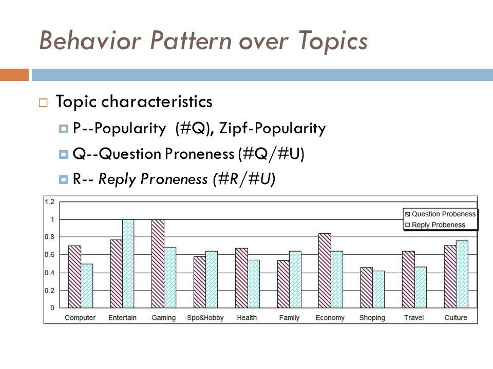 Behavior Pattern over Topics Topic characteristics P--Popularity (#Q), Zipf-Popularity Q--Question Proneness (#Q/#U) R-- Reply Proneness (#R/#U)