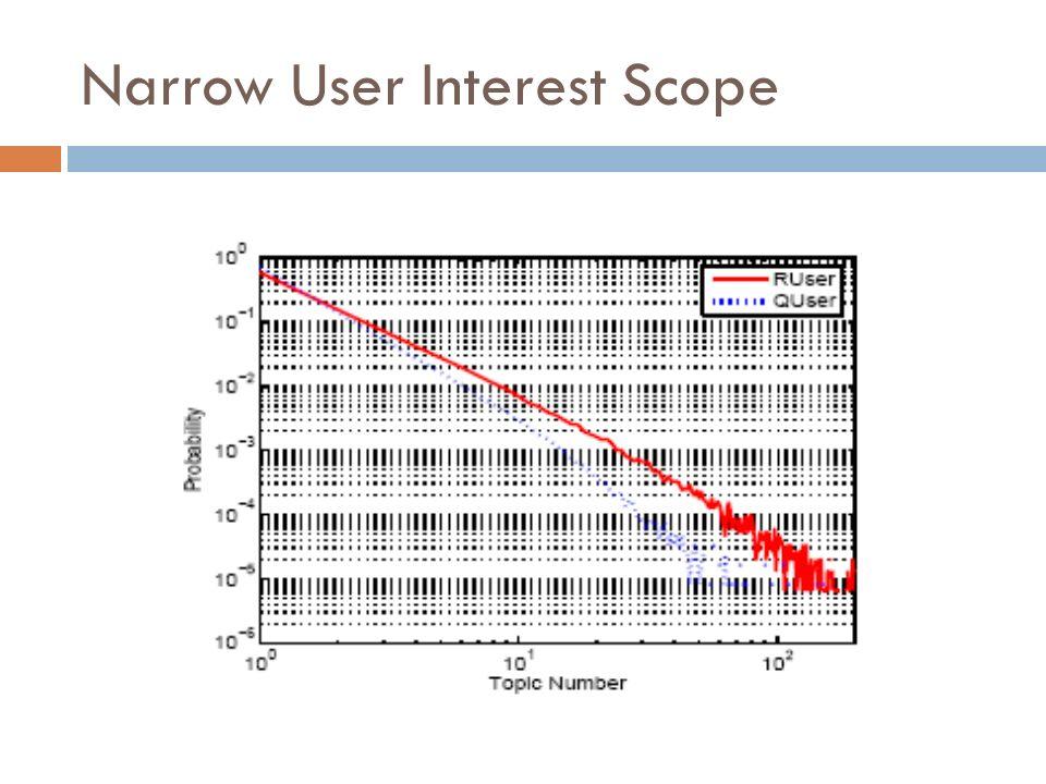 Narrow User Interest Scope
