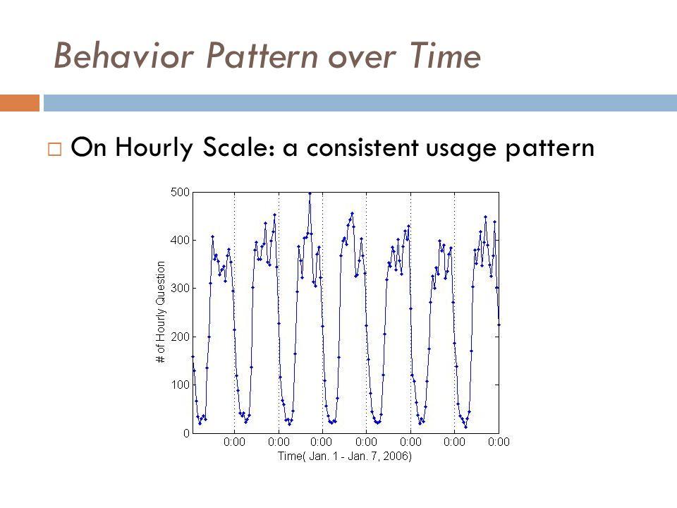 Behavior Pattern over Topics Topic characteristics P--Popularity (#Q) (Zipf-Popularity)