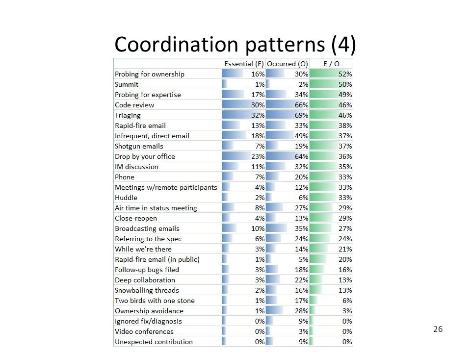 26 Coordination patterns (4)