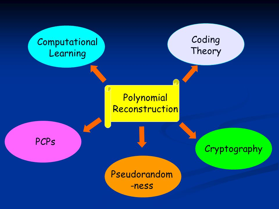 Polynomial Reconstruction Coding Theory Computational Learning Cryptography PCPs Pseudorandom -ness