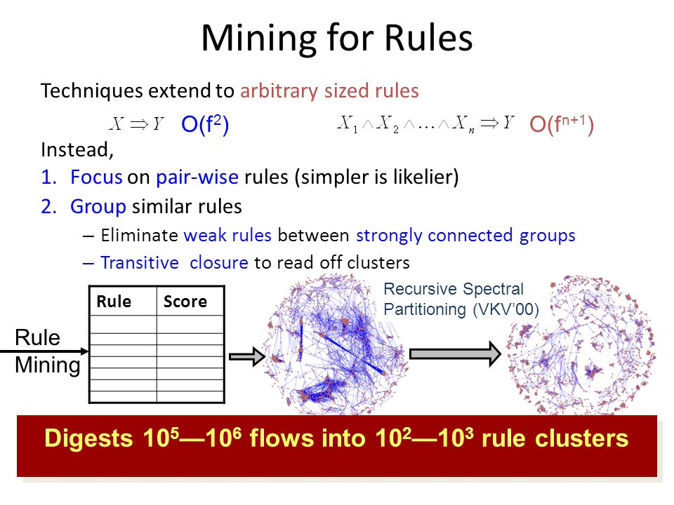 Techniques extend to arbitrary sized rules Instead, 1.Focus on pair-wise rules (simpler is likelier) 2.Group similar rules – Eliminate weak rules between strongly connected groups – Transitive closure to read off clusters Rule Mining Mining for Rules O(f 2 )O(f n+1 ) RuleScore Recursive Spectral Partitioning (VKV00) Digests flows into rule clusters
