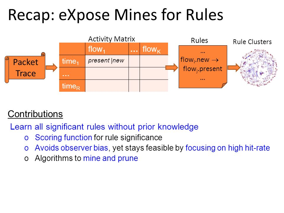 … flow i.new flow j.present... Packet Trace flow 1 …flow K time 1 present |new … time R Activity Matrix Rules Recap: eXpose Mines for Rules Learn all