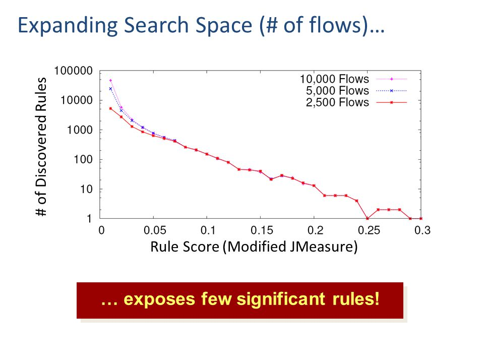 Rule Score (Modified JMeasure) # of Discovered Rules Expanding Search Space (# of flows)… … exposes few significant rules!