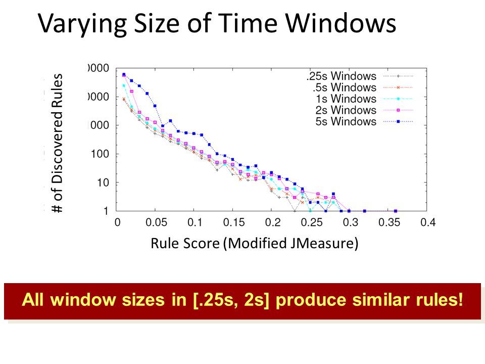 Varying Size of Time Windows # of Discovered Rules Rule Score (Modified JMeasure) All window sizes in [.25s, 2s] produce similar rules!