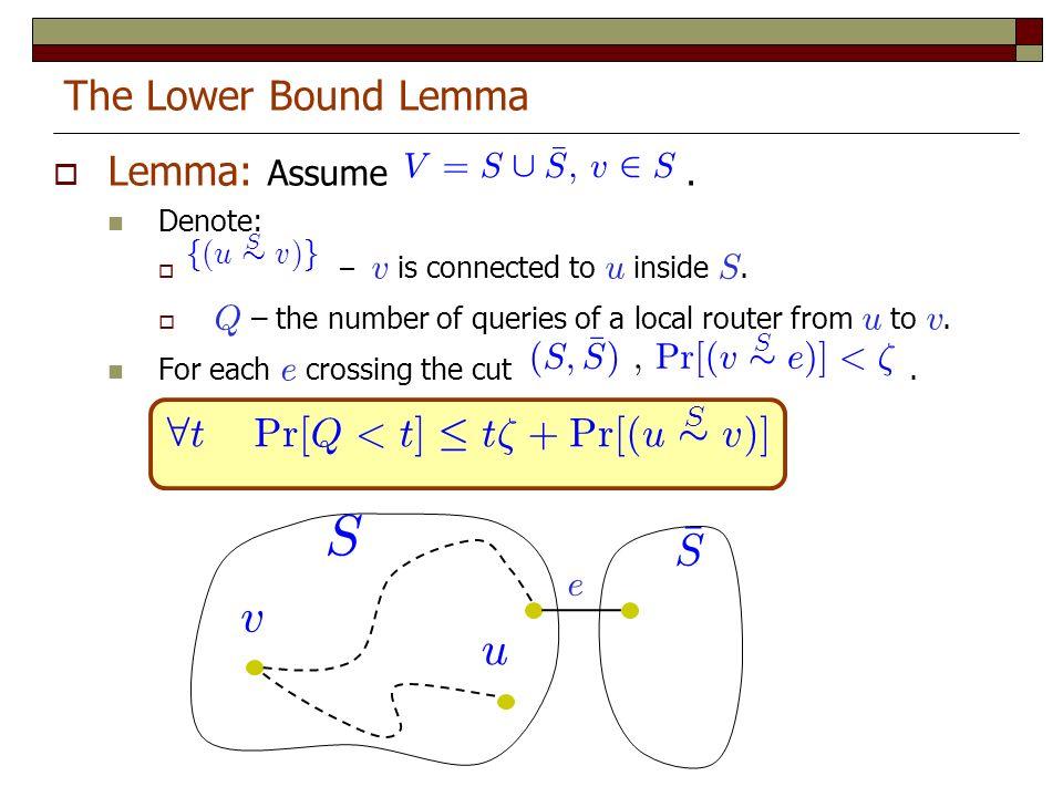 Lemma: Assume V. Denote: -– v is connected to u inside S.