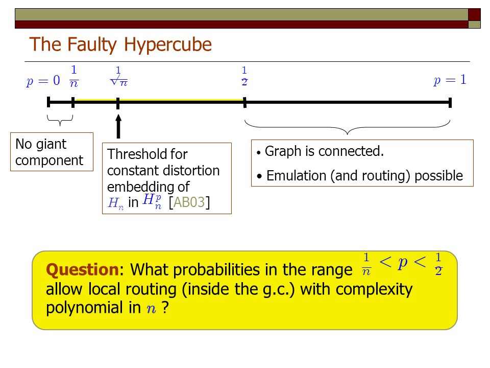The Faulty Hypercube Question: What probabilities in the range allow local routing (inside the g.c.) with complexity polynomial in n ? Graph is connec