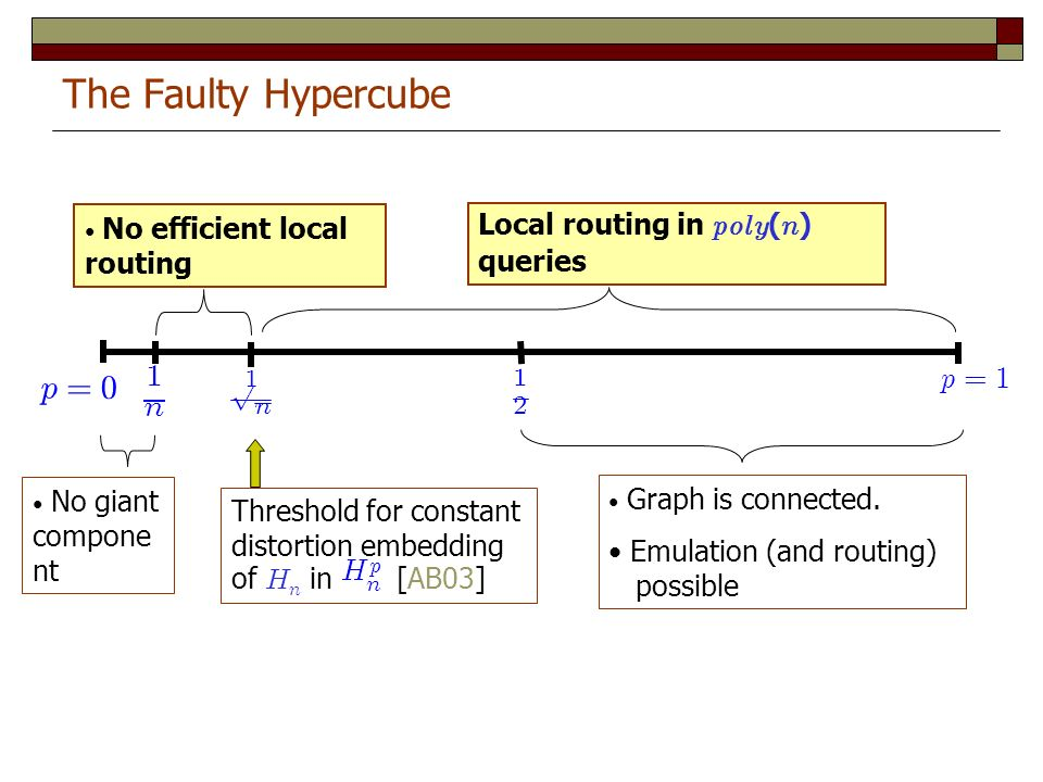 The Faulty Hypercube Graph is connected. Emulation (and routing) possible No giant compone nt Threshold for constant distortion embedding of H n in [A