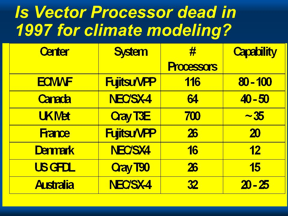 Cray Is Vector Processor dead in 1997 for climate modeling?
