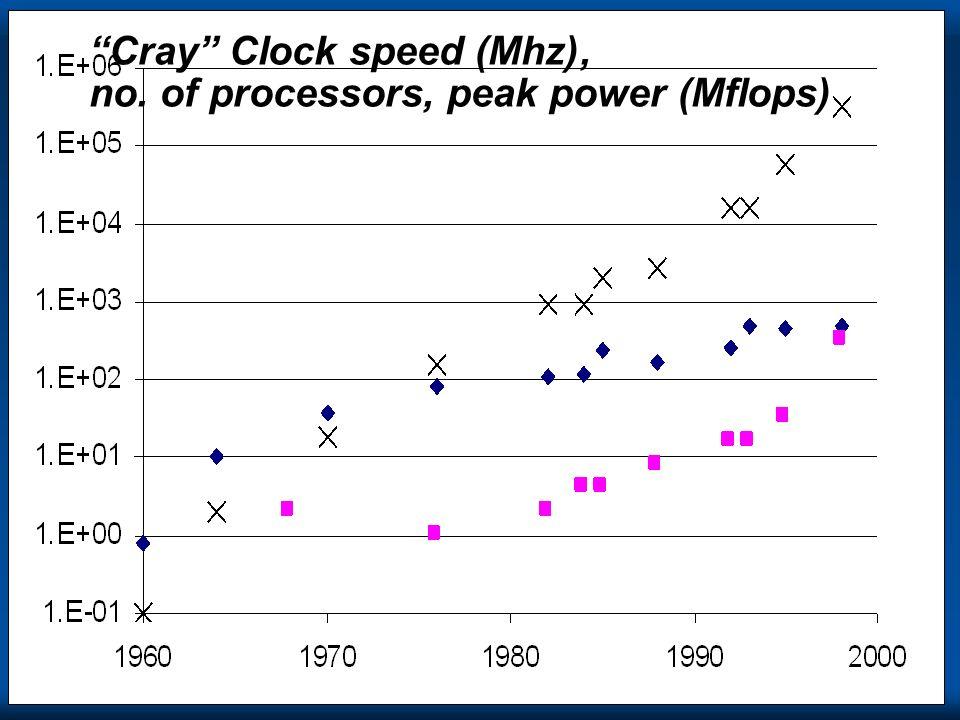 Cray Cray Clock speed (Mhz), no. of processors, peak power (Mflops)