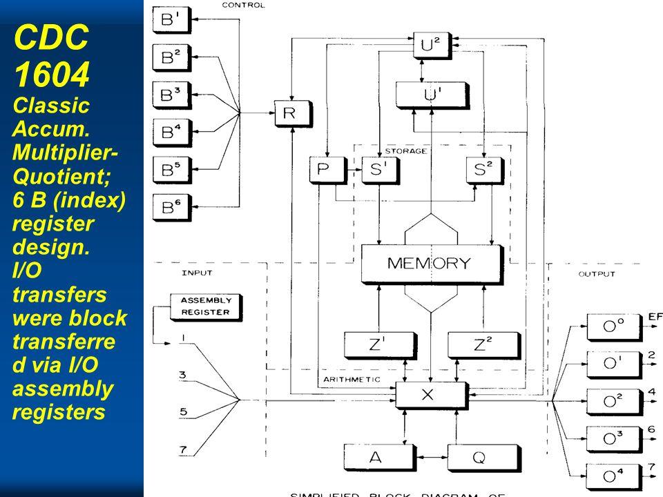 Cray CDC 1604 Classic Accum. Multiplier- Quotient; 6 B (index) register design. I/O transfers were block transferre d via I/O assembly registers