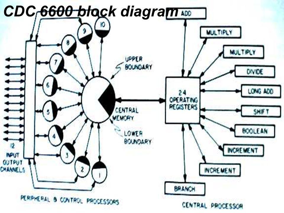 Cray CDC 6600 block diagram