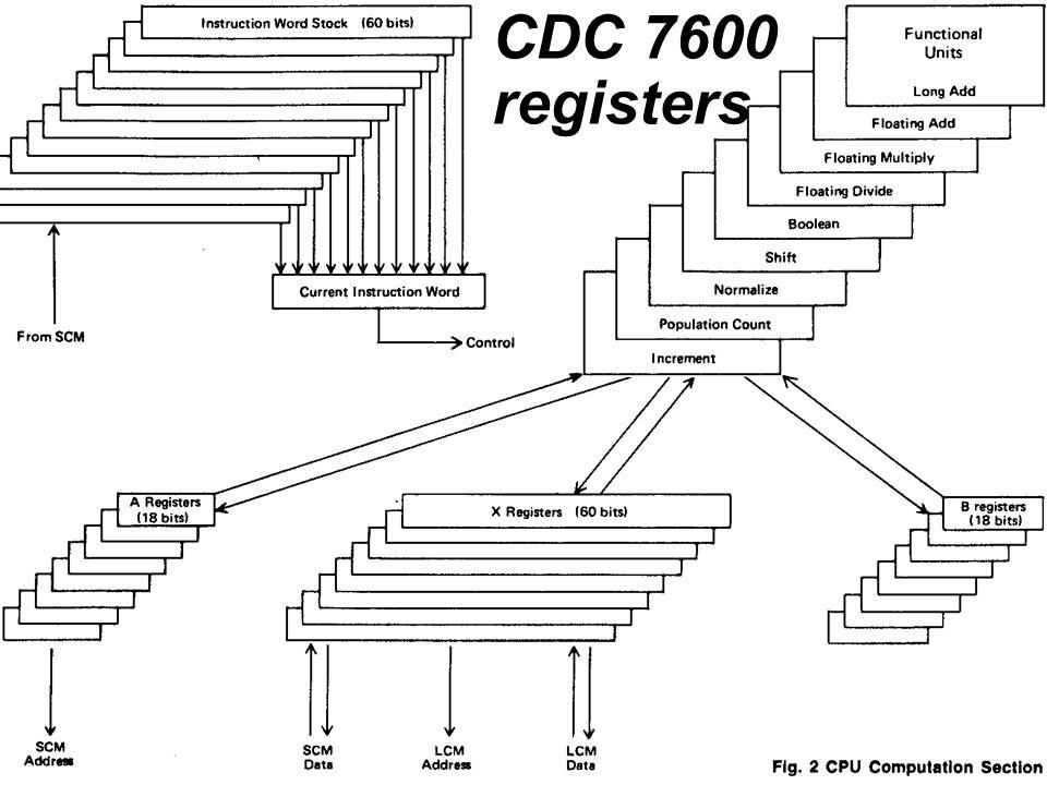 Cray CDC 7600 registers