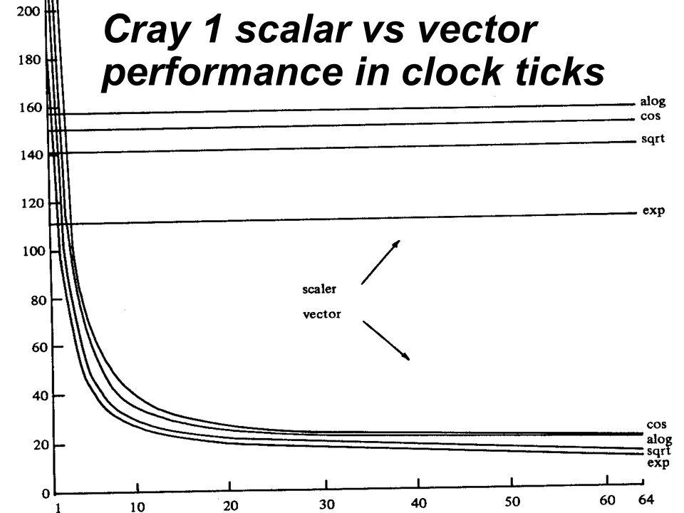 Cray Cray 1 scalar vs vector performance in clock ticks