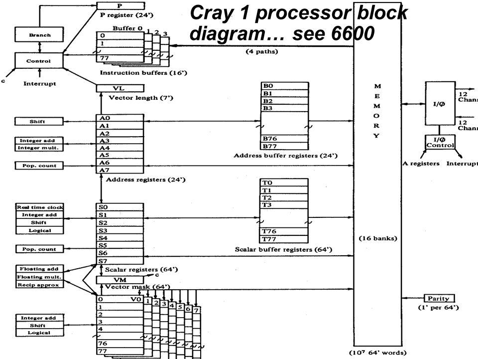 Cray Cray 1 processor block diagram… see 6600