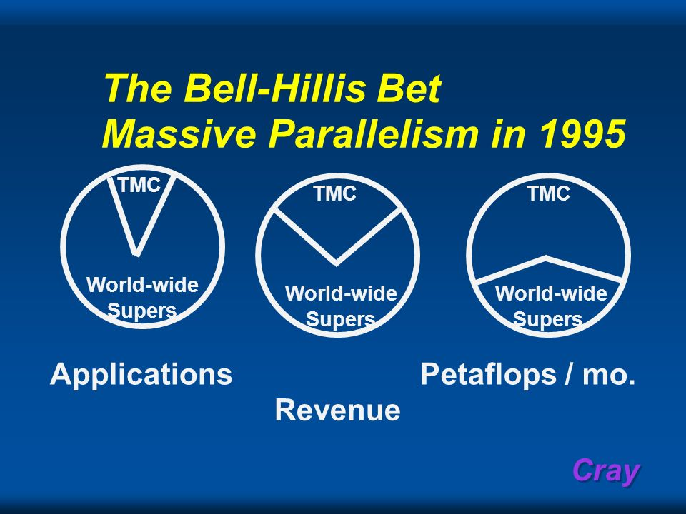 Cray The Bell-Hillis Bet Massive Parallelism in 1995 TMC World-wide Supers TMC World-wide Supers TMC World-wide Supers Applications Revenue Petaflops