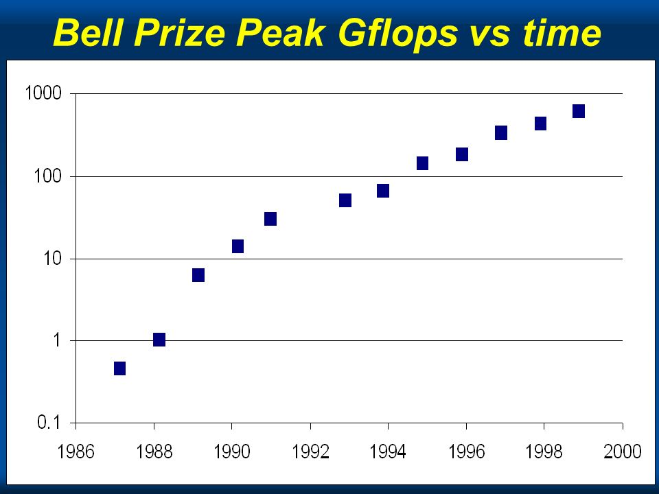 Cray Bell Prize Peak Gflops vs time