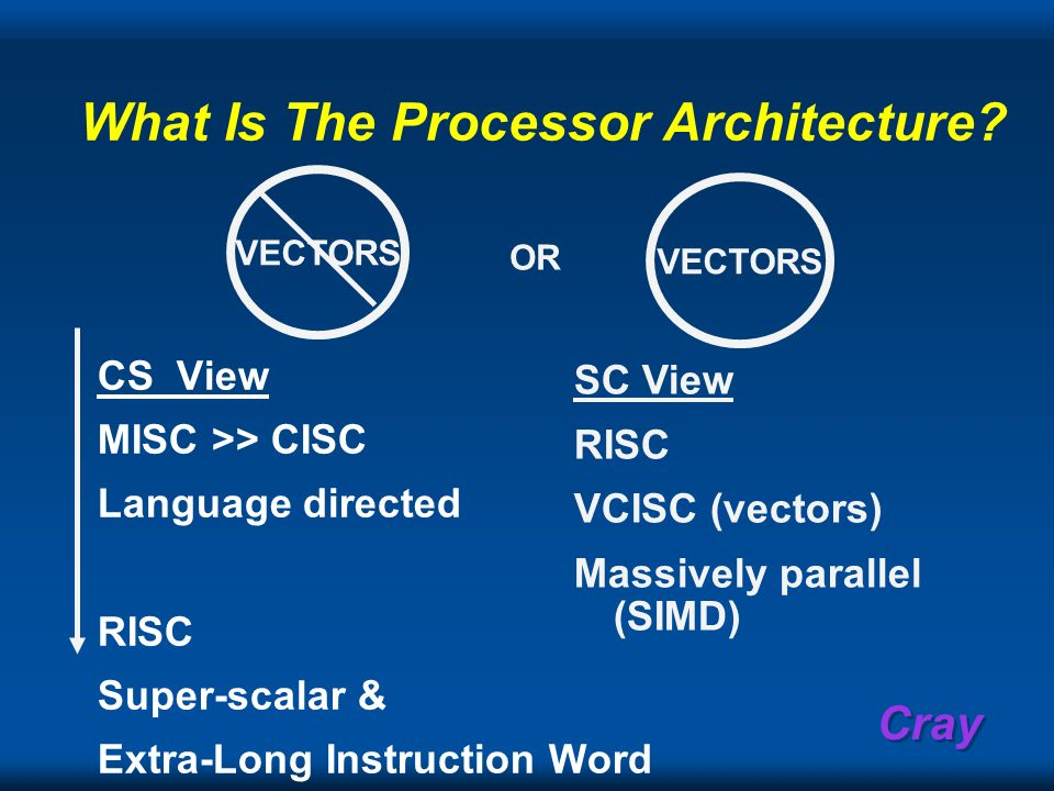 Cray What Is The Processor Architecture? VECTORS OR CS View MISC >> CISC Language directed RISC Super-scalar & Extra-Long Instruction Word SC View RIS