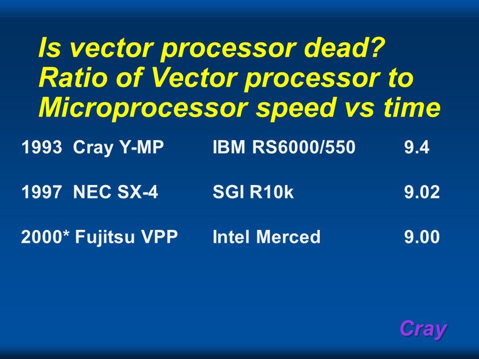 Cray Is vector processor dead? Ratio of Vector processor to Microprocessor speed vs time 1993 Cray Y-MPIBM RS6000/5509.4 1997 NEC SX-4SGI R10k9.02 200