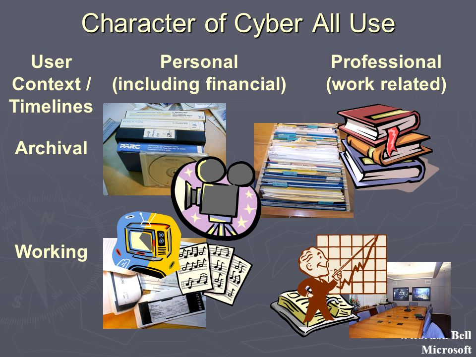 ©Gordon Bell Microsoft Character of Cyber All Use User Context / Timelines Personal (including financial) Professional (work related) Archival Working