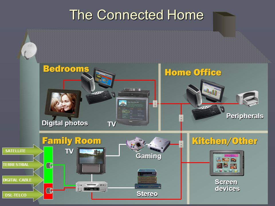 Peripherals Screen devices Gaming Stereo TV TV Digital photos The Connected Home DSL-TELCO SATELLITE TERRESTRIAL DIGITAL CABLE