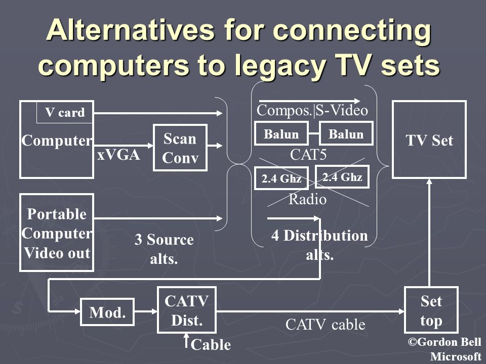 ©Gordon Bell Microsoft Alternatives for connecting computers to legacy TV sets Scan Conv V card ComputerTV Set Balun xVGA Portable Computer Video out