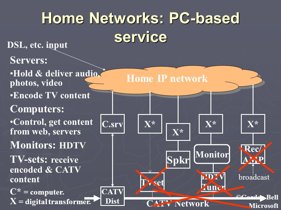 ©Gordon Bell Microsoft Home Networks: PC-based service Home IP network CATV Dist Rec/ AMP X* C.srv Monitor TVset HDTV Tuner CATV Network Servers: Hold