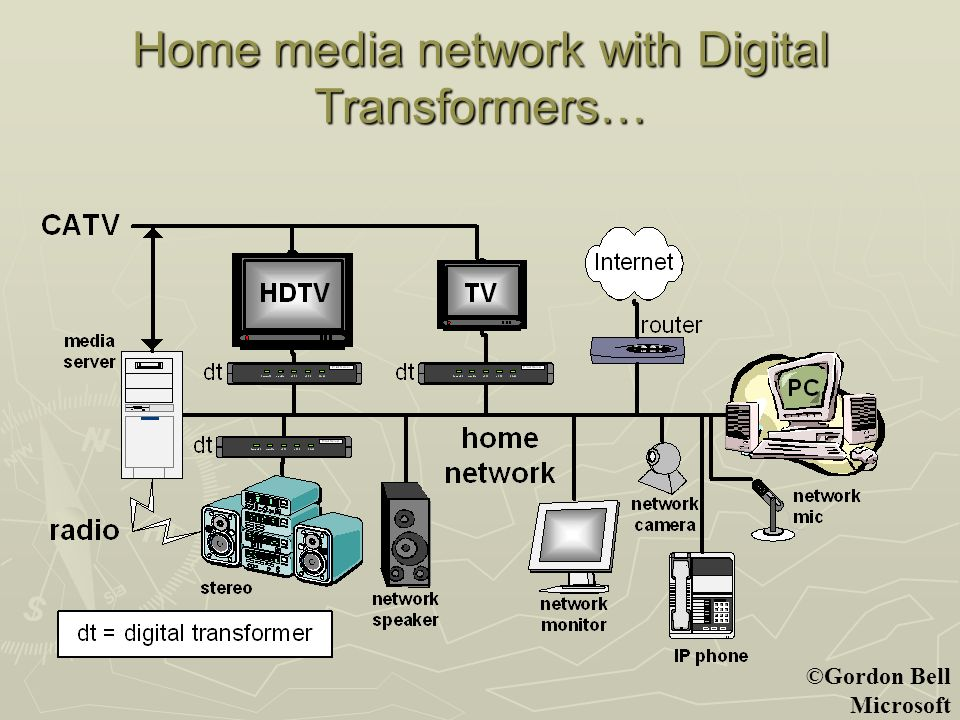 ©Gordon Bell Microsoft Home media network with Digital Transformers…