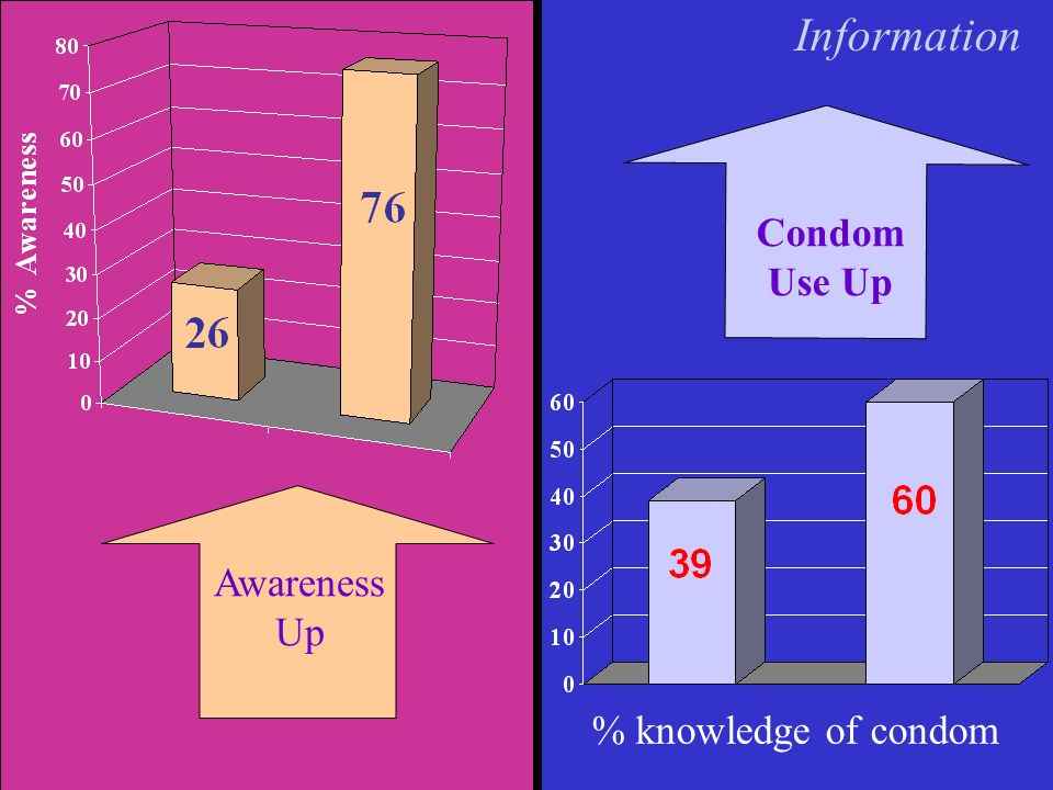Awareness Up Condom Use Up Information % knowledge of condom