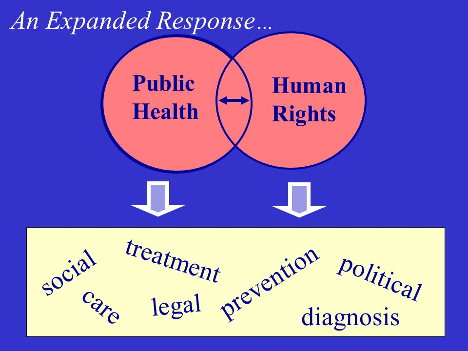 Public Health Human Rights An Expanded Response … social diagnosis legal political treatment care prevention