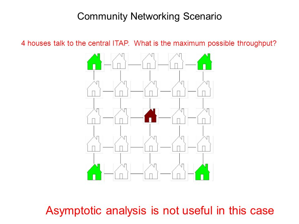 Community Networking Scenario Asymptotic analysis is not useful in this case 4 houses talk to the central ITAP. What is the maximum possible throughpu