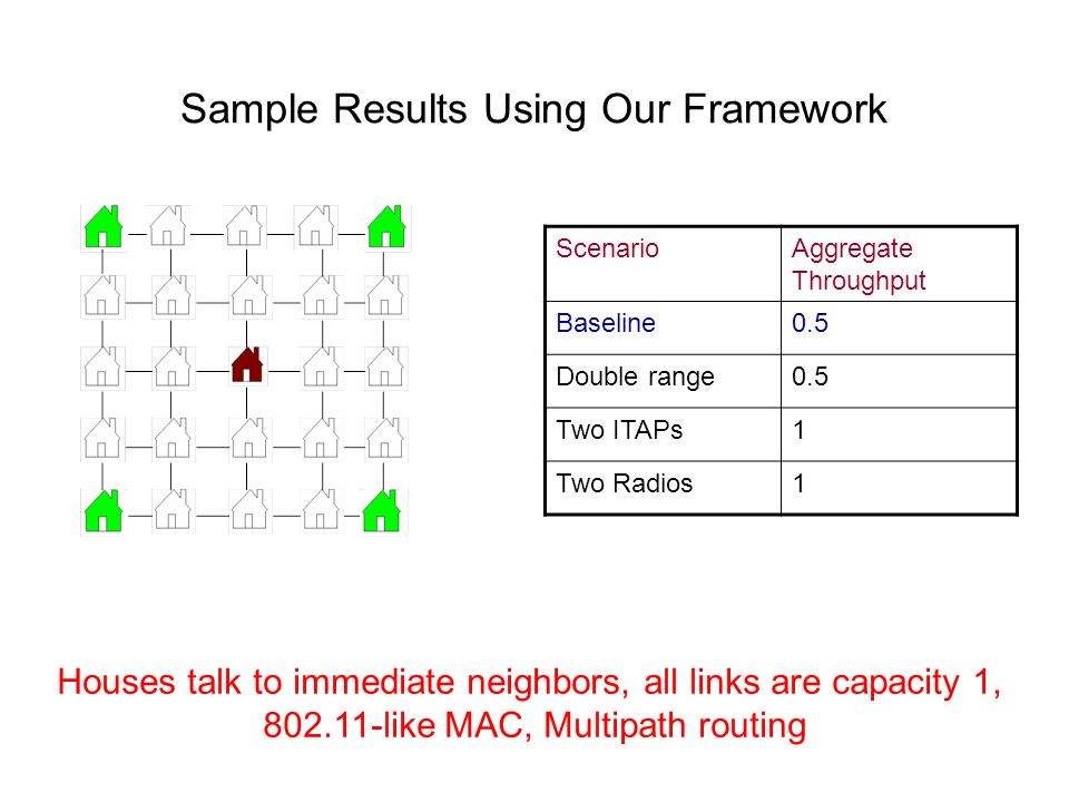 Sample Results Using Our Framework ScenarioAggregate Throughput Baseline0.5 Double range0.5 Two ITAPs1 Two Radios1 Houses talk to immediate neighbors,
