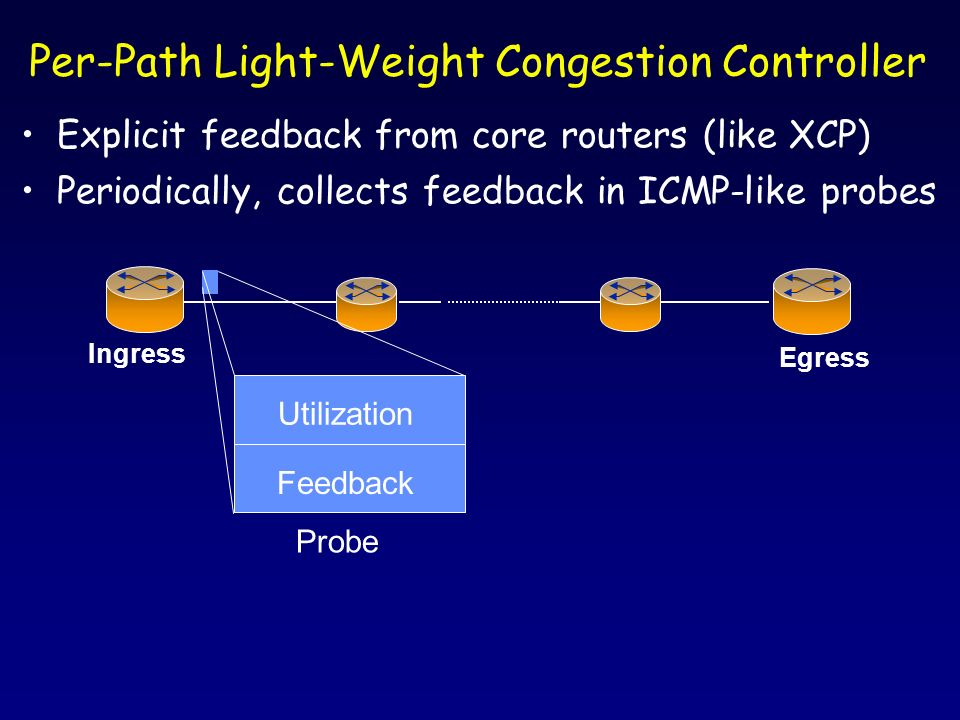 Explicit feedback from core routers (like XCP) Periodically, collects feedback in ICMP-like probes Per-Path Light-Weight Congestion Controller Ingress Egress Utilization Feedback Probe