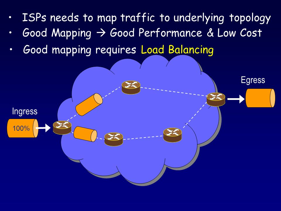 Good mapping requires Load Balancing Good Mapping Good Performance & Low Cost ISPs needs to map traffic to underlying topology 100% Ingress Egress