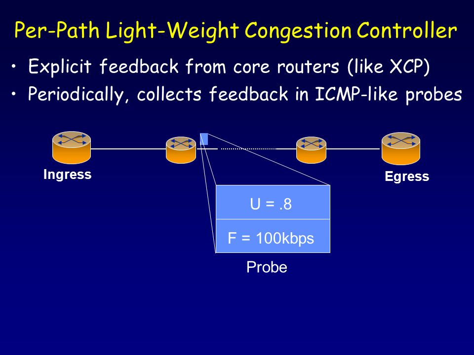 Explicit feedback from core routers (like XCP) Periodically, collects feedback in ICMP-like probes Per-Path Light-Weight Congestion Controller Ingress Egress U =.8 F = 100kbps Probe