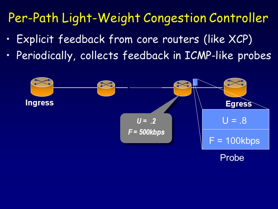 Explicit feedback from core routers (like XCP) Periodically, collects feedback in ICMP-like probes Per-Path Light-Weight Congestion Controller Ingress Egress U =.8 F = 100kbps Probe U =.2 F = 500kbps U =.2 F = 500kbps