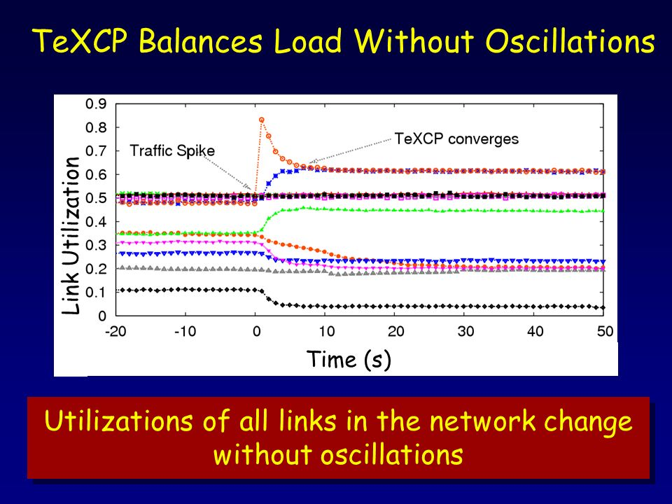 TeXCP Balances Load Without Oscillations Time (s) Utilizations of all links in the network change without oscillations Link Utilization