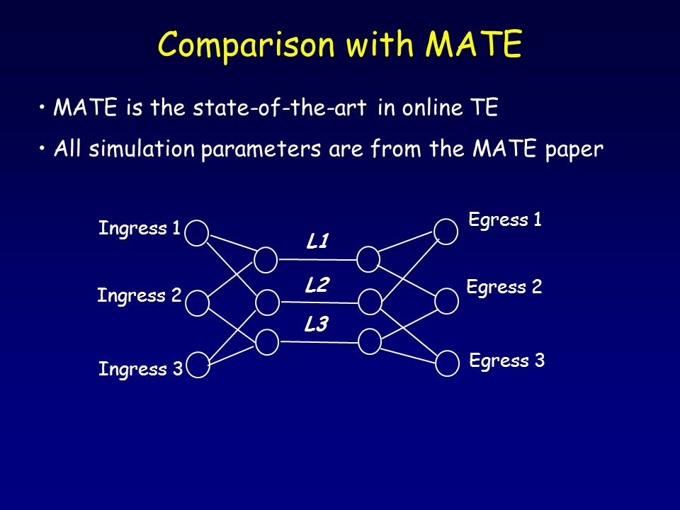 Comparison with MATE MATE is the state-of-the-art in online TE All simulation parameters are from the MATE paper Ingress 1 Ingress 2 Ingress 3 Egress 1 Egress 2 Egress 3 L1 L2 L3